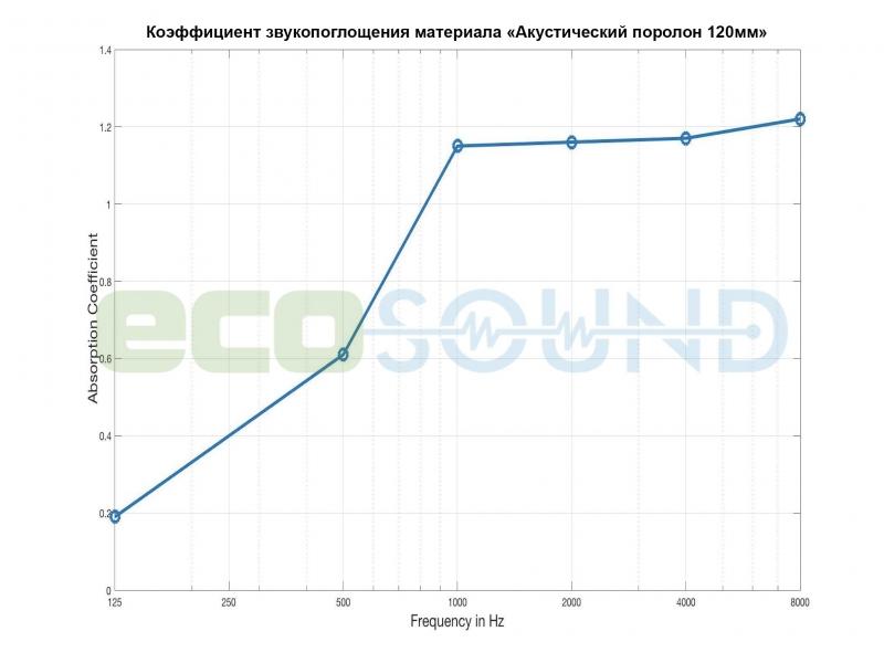 'Диаграмма для '.Акустическая ширма Ecosound Acoustic Wave 200х100 см цвет черный графит