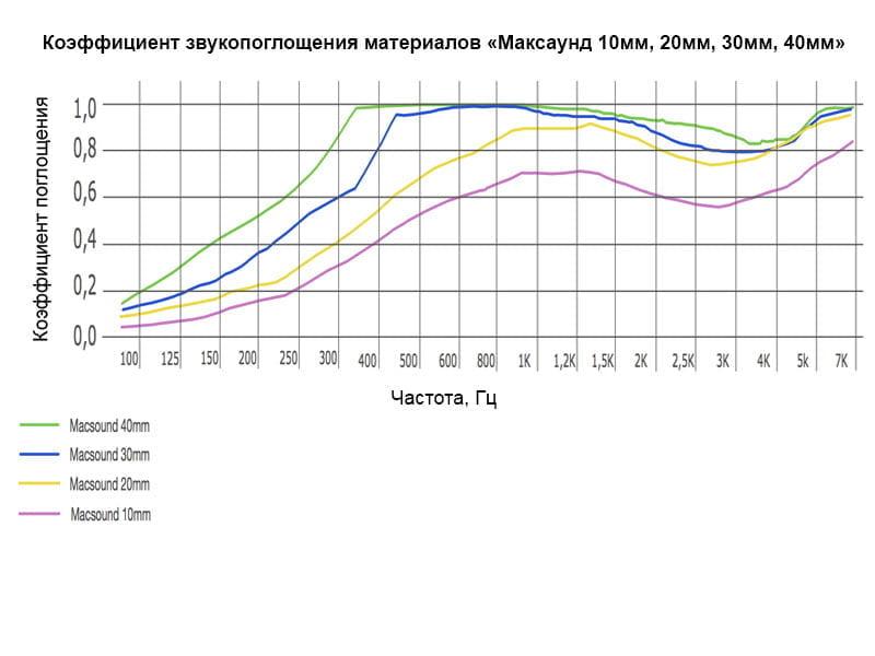 Диаграмма для .Акустическая плита Ecosound Macsound Prof толщиной 5мм 1мХ1м цвет графитно-черный