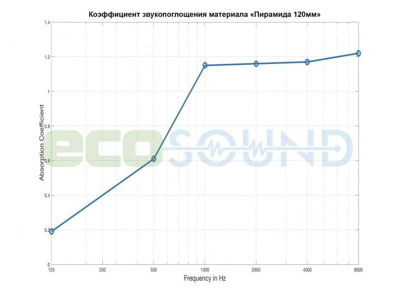 Диаграмма для .Панель из акустического поролона Ecosound пирамида 120мм Mini, 0,5х0,5м черный графит