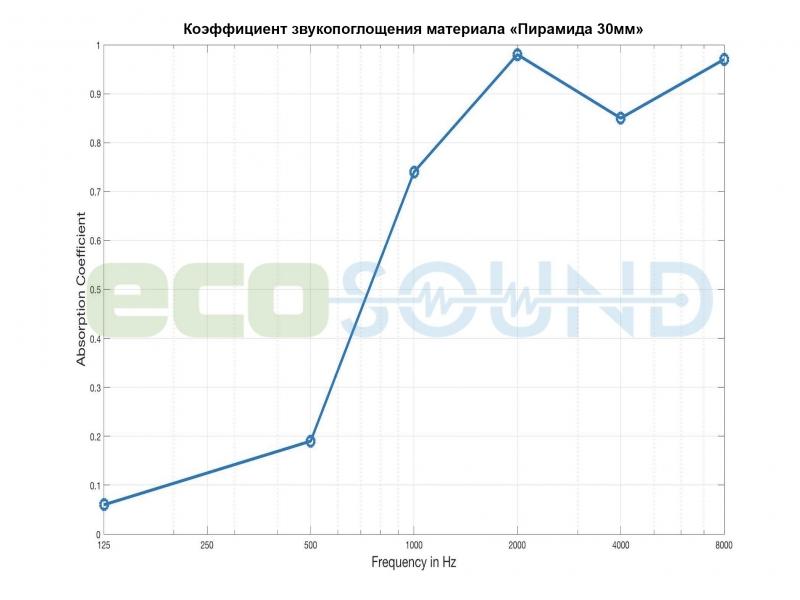 Диаграмма для .Панель из акустического поролона Ecosound пирамида Mini 30мм 0,5х0,5м черный графит