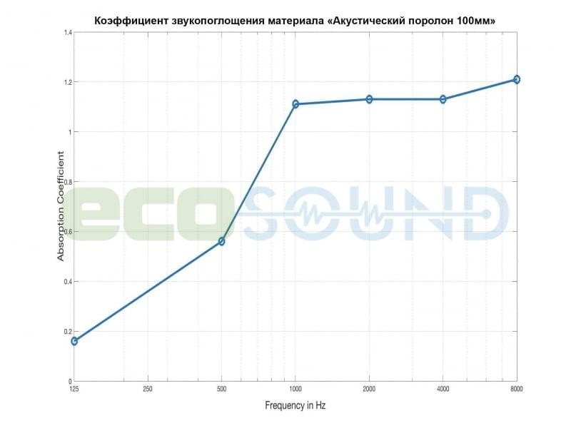 Диаграмма для .Панель из акустического поролона Ecosound Manhattan mini. 100 мм 0,6мх0,6м Цвет черный графит