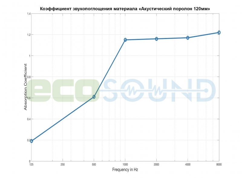 Диаграмма для .Акустическая ширма Ecosound Acoustic Wave 200х100 multicolor