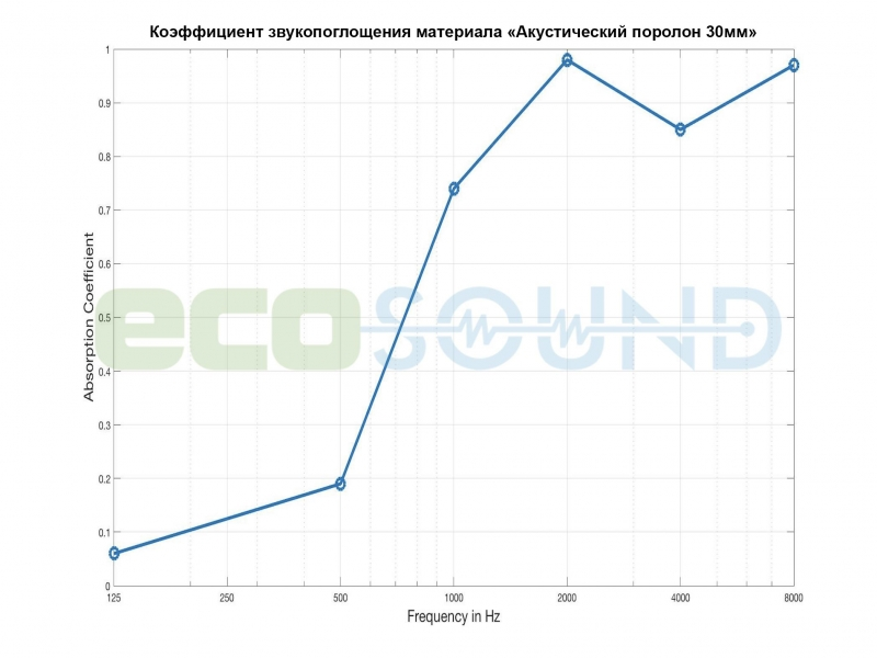 'Диаграмма для '.Ячеистый поролон волна Ecosound толщина 30мм,1мх1м Цвет черный графит