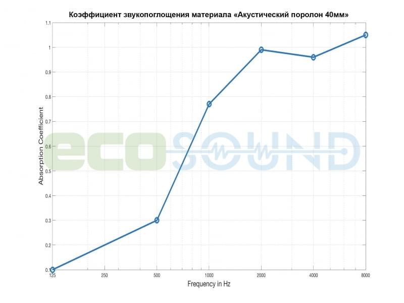 Диаграмма для .Панель из акустического поролона Ecosound VOLNA M 40мм, 50х50см цвет черный графит