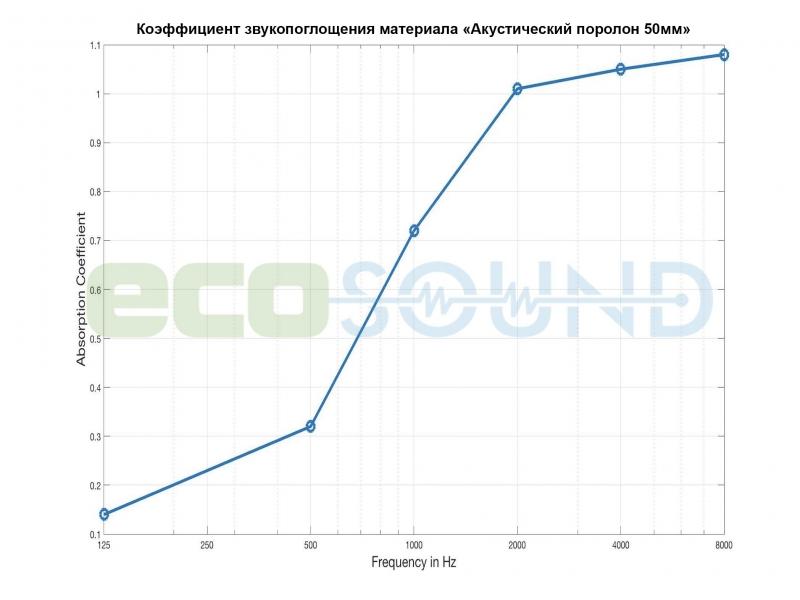 Диаграмма для .Панель из акустического поролона Ecosound Duos 50мм,25х50см цвет черный графит