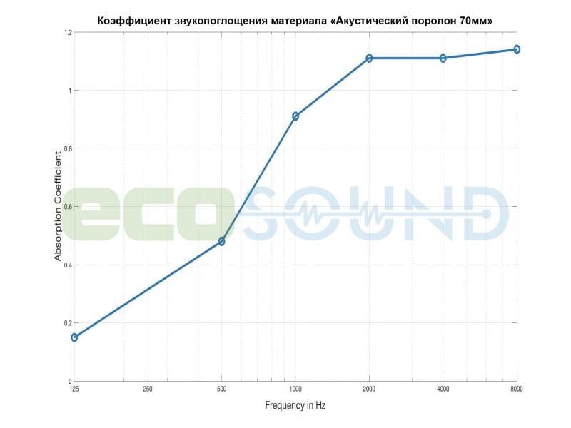 Диаграмма для .Акустическая панель Ecosound Acoustic Wave 70мм, 50х50см цвет черный графит