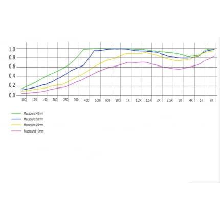 Превью Акустическая плита Ecosound Macsound Prof волна 1мХ1мХ30мм-цвет графитно-черный
