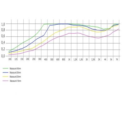 Купить акустическая плита ecosound macsound prof 1мх1мх10мм цвет графитно-черный по низкой цене