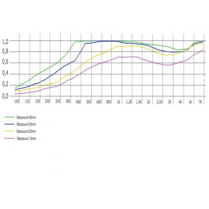 Превью Акустическая плита Ecosound Macsound Prof 1мХ0,5мХ10мм цвет графитно-черный