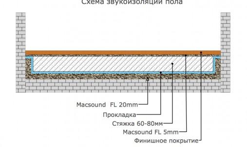 Пример применения Антивибрационные крепления для звукоизоляции потолка-Vibrofix P