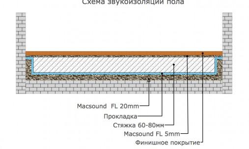 Пример применения Мембрана тяжелая Ecosound MT-28 1900 кг/м.куб-1мХ1м