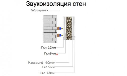 Пример применения Акустическая минеральная вата AcousticWool Sonet 50 мм-звукоизоляция воздушного шума-48 кг/м3 1мх0,6м (6,0 м 2 /упак.) цвет светло-желтый