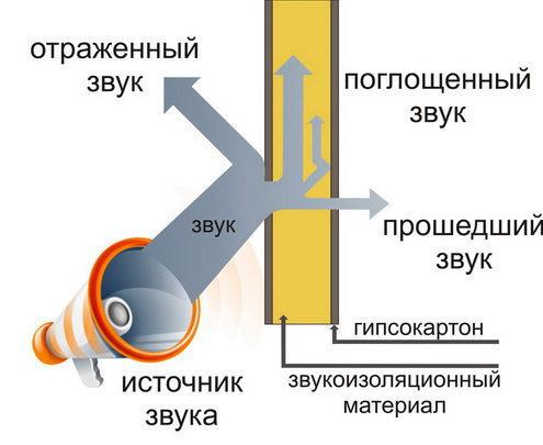 Методы звукоизоляции